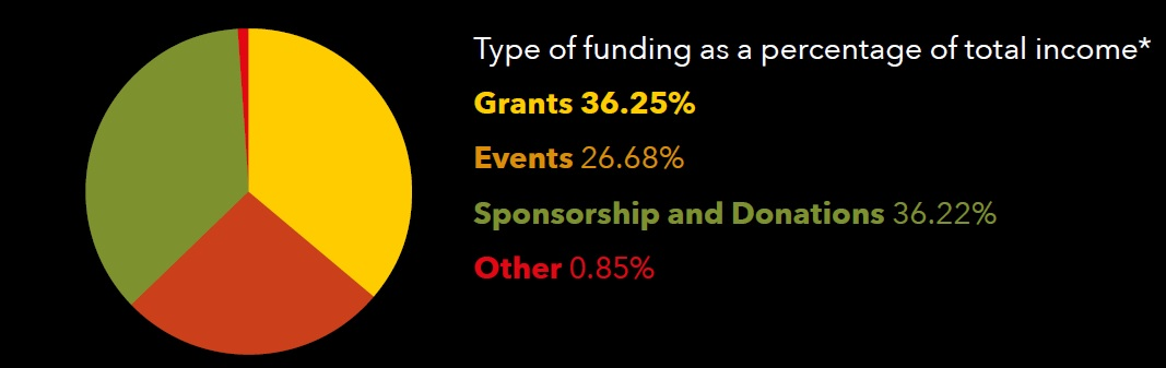 How we're funded