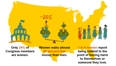 Only 24% of Congress members are women. Women make almost 20 percent less money than men. 1 in 6 women report being stalked to the point of fearing harm to themselves or someone they love.