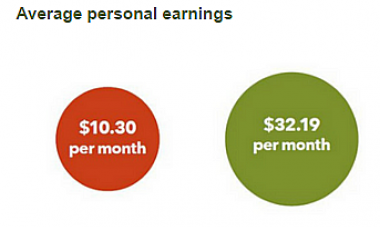 average personal earnings graph